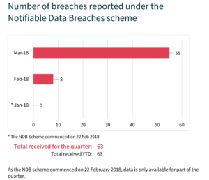 oaic guidelines mandatory data breach scheme